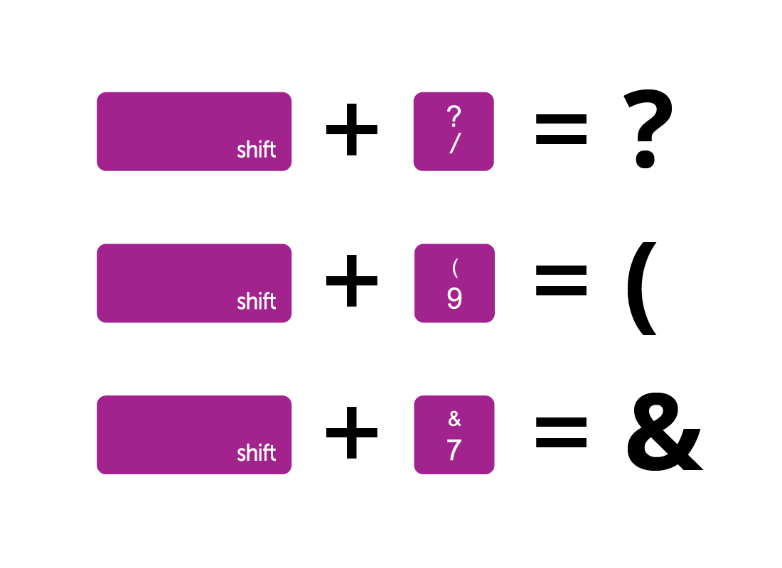 A graphic of the shift key and character keys being pressed together and the resulting character being typed
