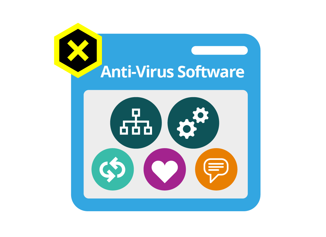 Anti-Virus Software pop up window with a range of icons