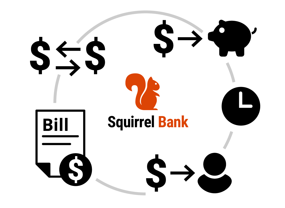 You can pay bills, transfer money, top up your savings and set up automatic payments with online banking