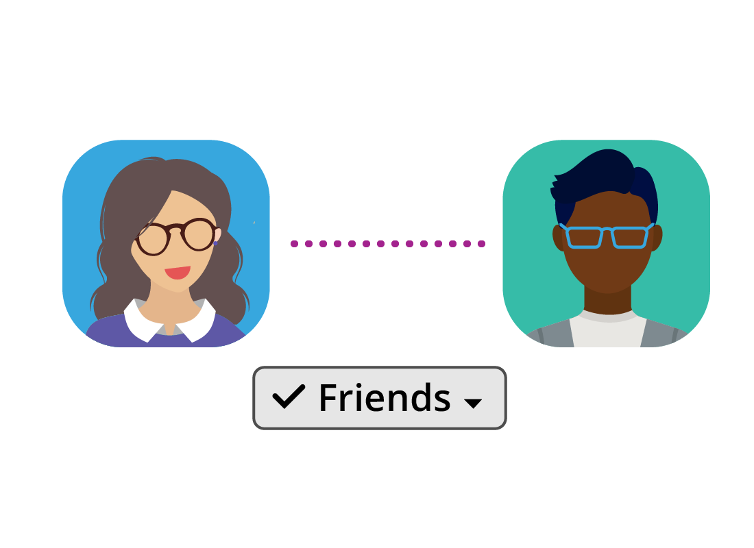 Facebook users can connect to each other by becoming 'friends' on the social media platform.