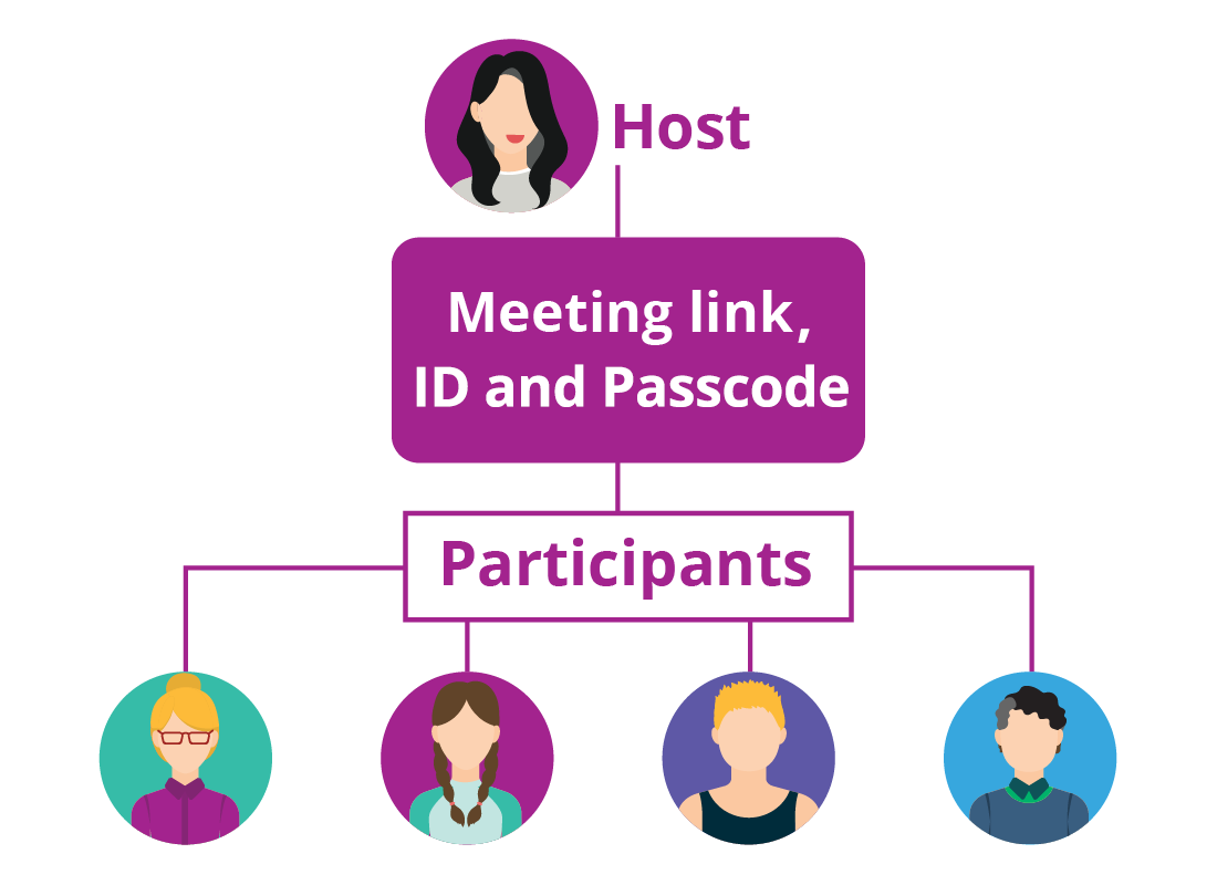 A diagram showing the Host and Participants in a Zoom meeting.