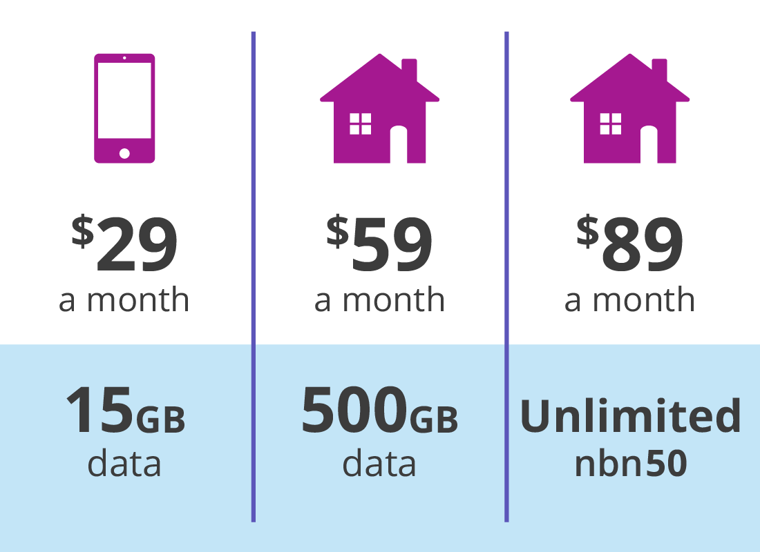 A comparison of different mobile and home internet plans