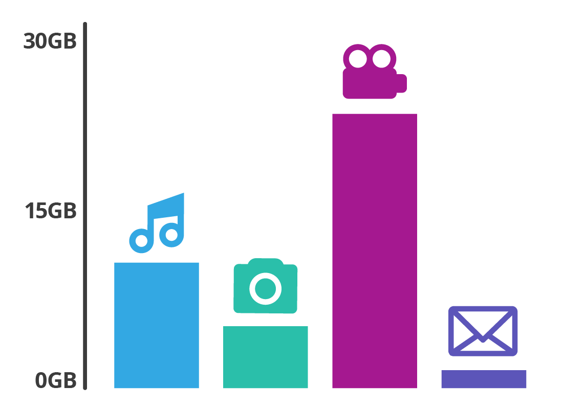 A comparison bar chart of different activities online using different amounts of data