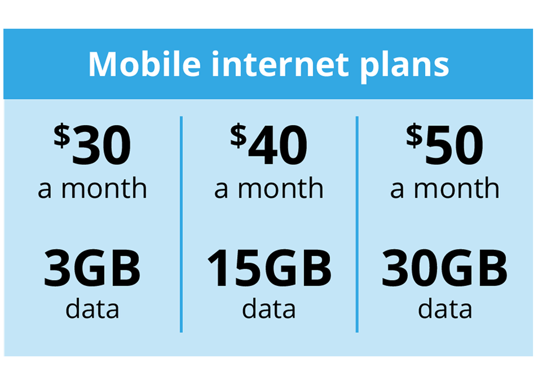 A comparison of how much data costs on a monthly data plan