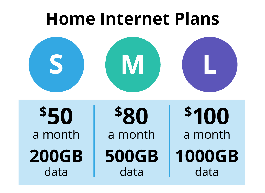 A comparison between how much data you get on a home internet plan vs a mobile internet plan