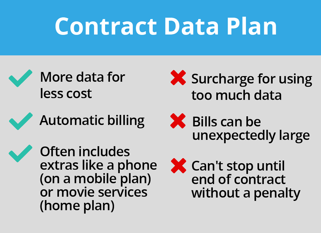 Features of a Contract data plan