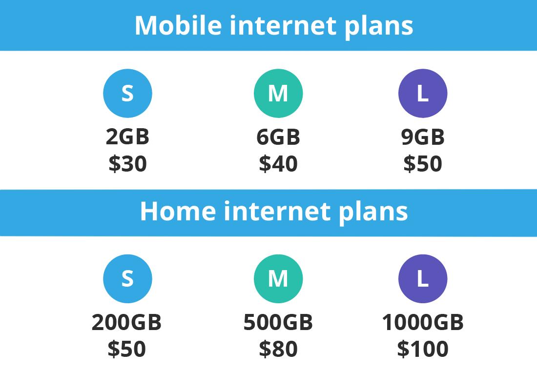 A comparison between mobile internet plans and home internet plans