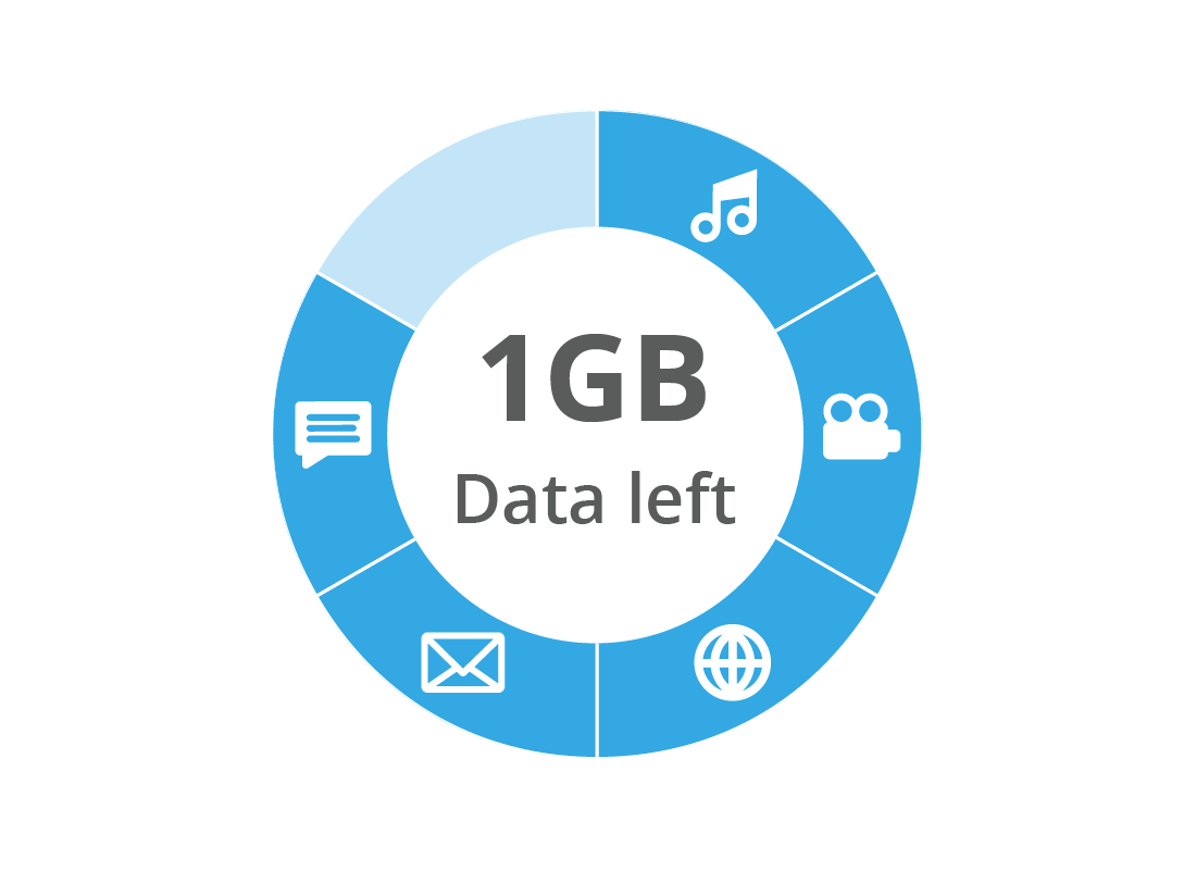 A diagram of data usage vs data left available