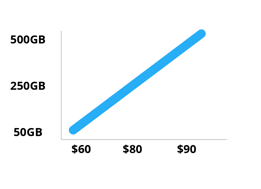 A graph showing that more data costs more money
