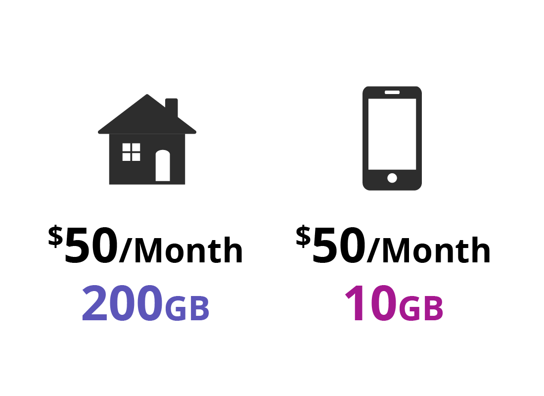 A comparison between the different amounts of data for a home internet plan and that of a mobile internet plan but for the same price
