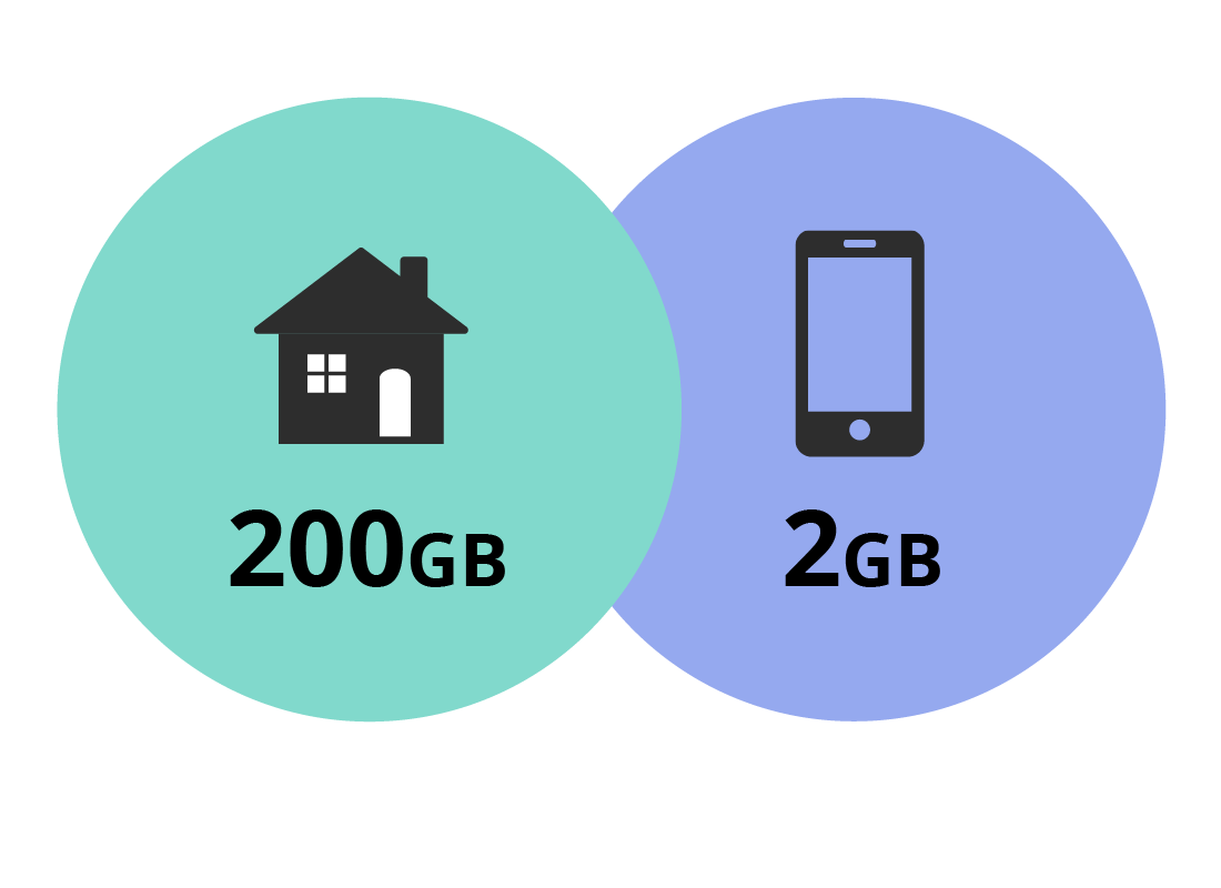 A graphic showing a large home internet plan and a small mobile internet plan