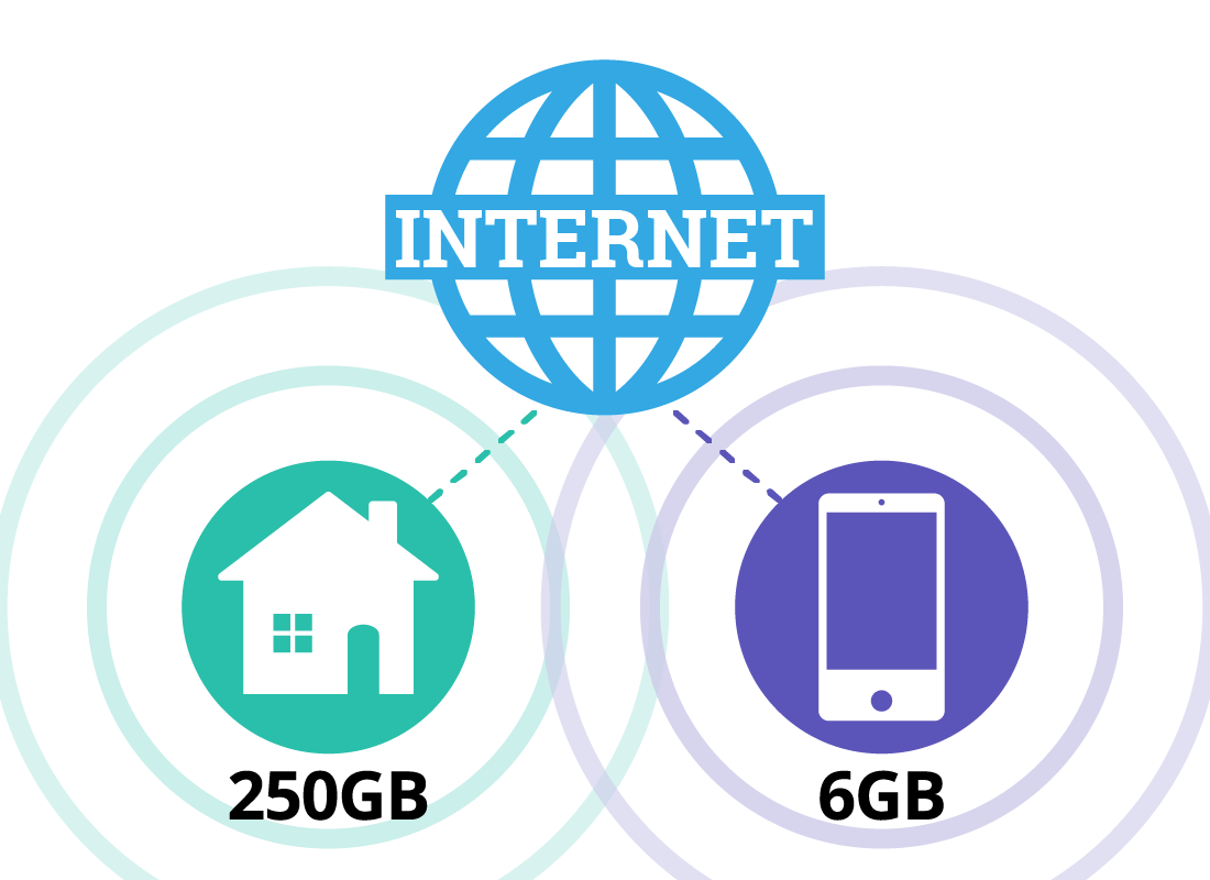 A graphic showing the internet being provided to a home and a mobile phone