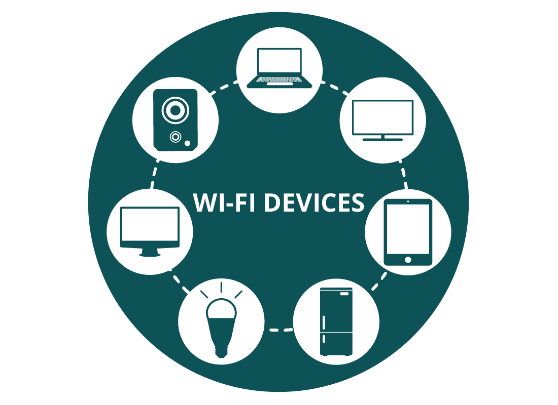 Examples of devices that use Wi-Fi data