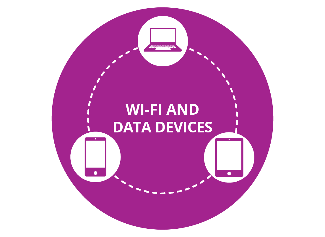 Examples of devices that use both Wi-Fi data and mobile data
