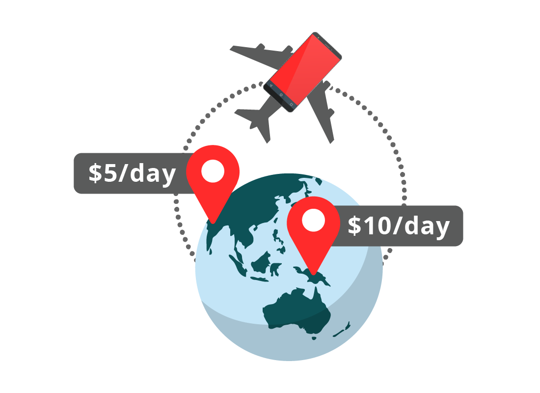 A graphic showing international packages can cost between $5 and $10 a day for travelling with your phone