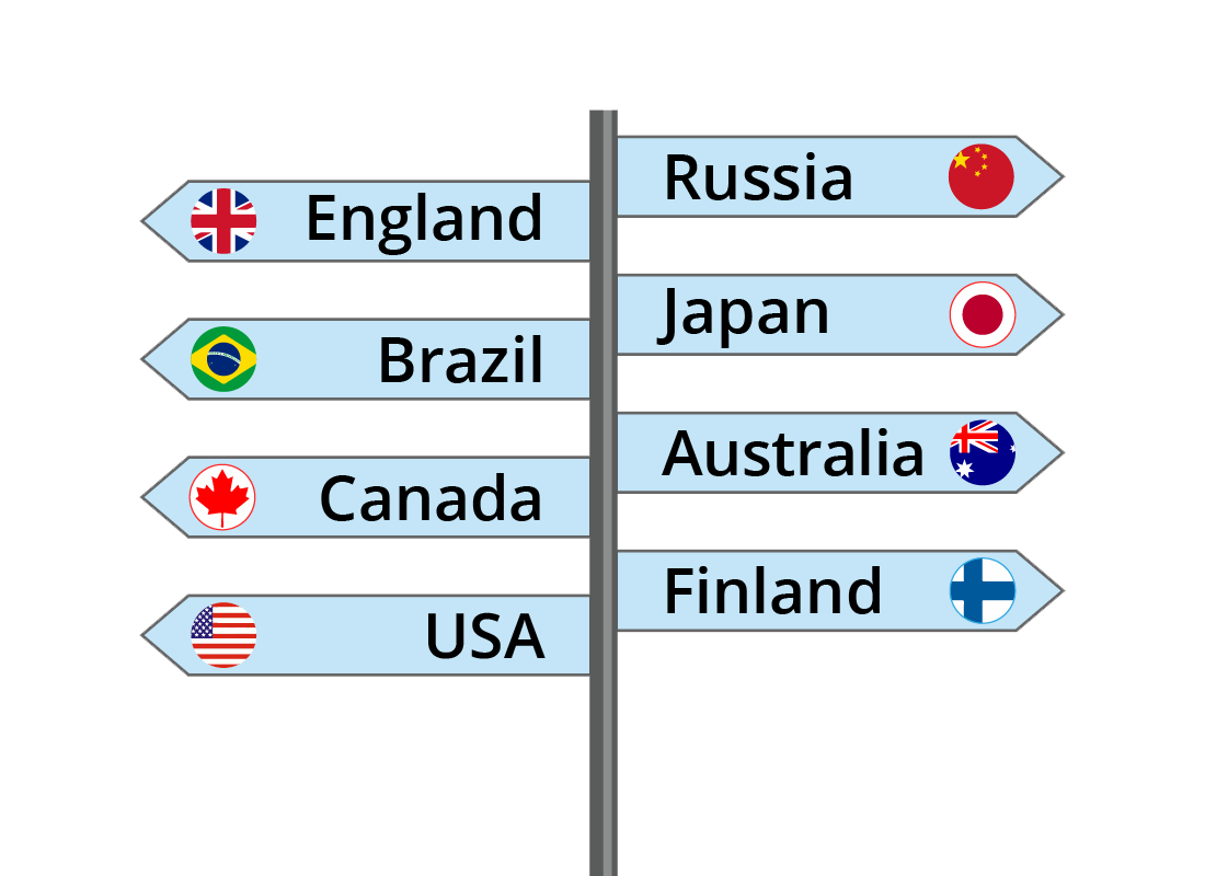 Signposts to different countries around the world
