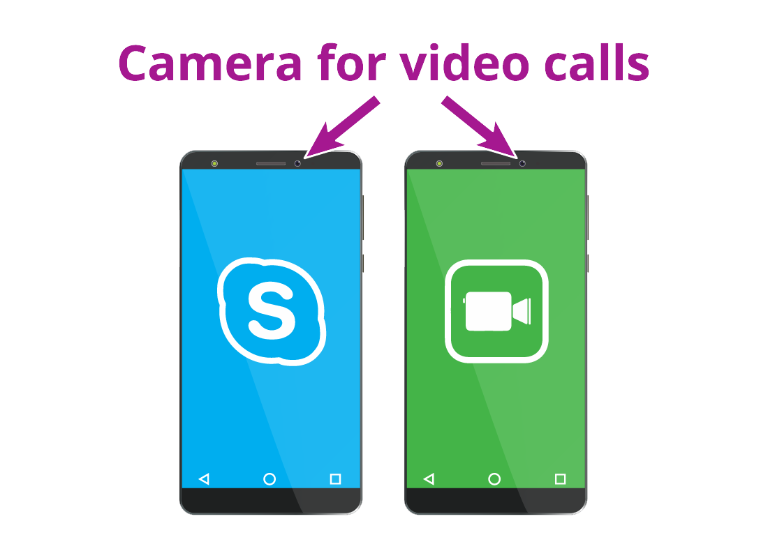 Two mobile phone handsets showing the location of the camera for video calling