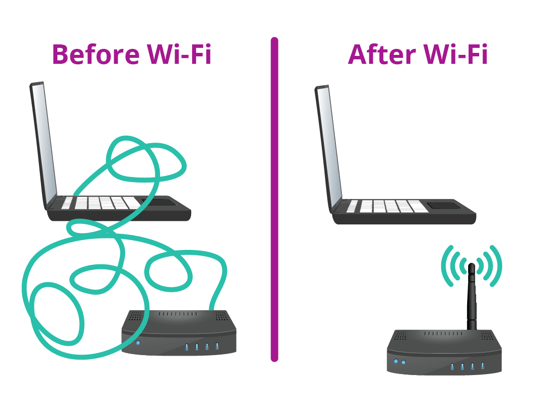 On the left there is an illustration of messy wires connecting a laptop computer to the internet representing how things worked before Wi-Fi. On the right, there is an illustration of a laptop computer connected to the internet without wires, representing how Wi-Fi works.