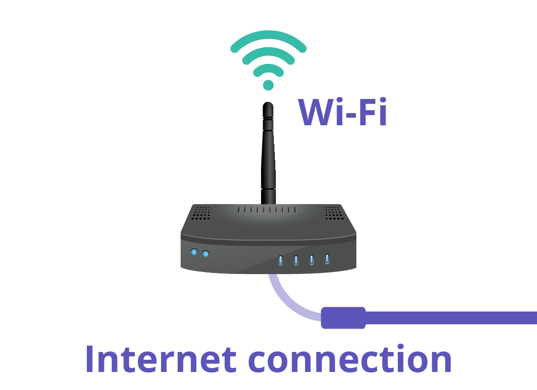 A router (also called a modem) with a cable showing how the router itself is connected to the internet via a wire.