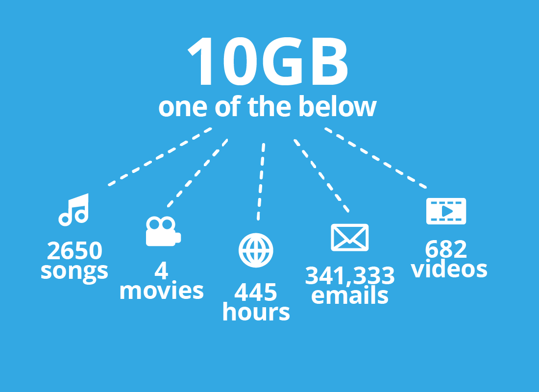 10GB of data can allow you to do many things on the internet