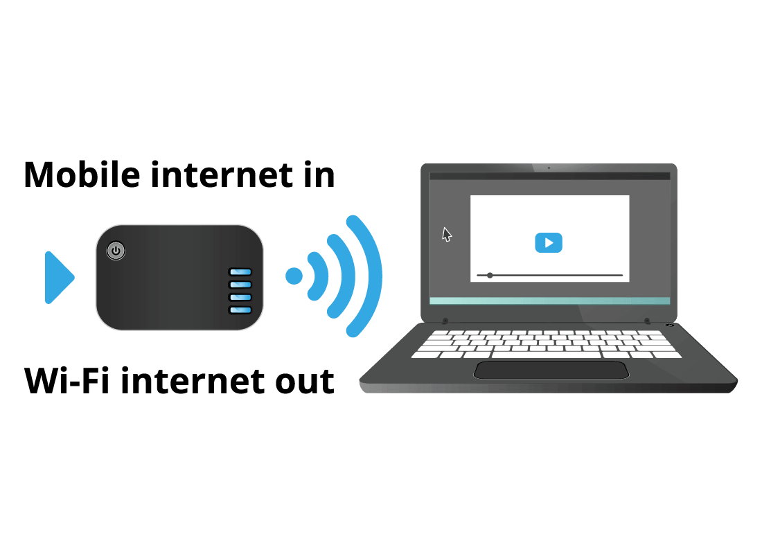 Special gadgets known as mobile broadband devices can be used if there is no local Wi-Fi available