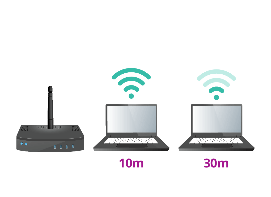 An illustration of a router transmitting a Wi-Fi signal. As a laptop moves further away from the router, the Wi-Fi signal becomes weaker.