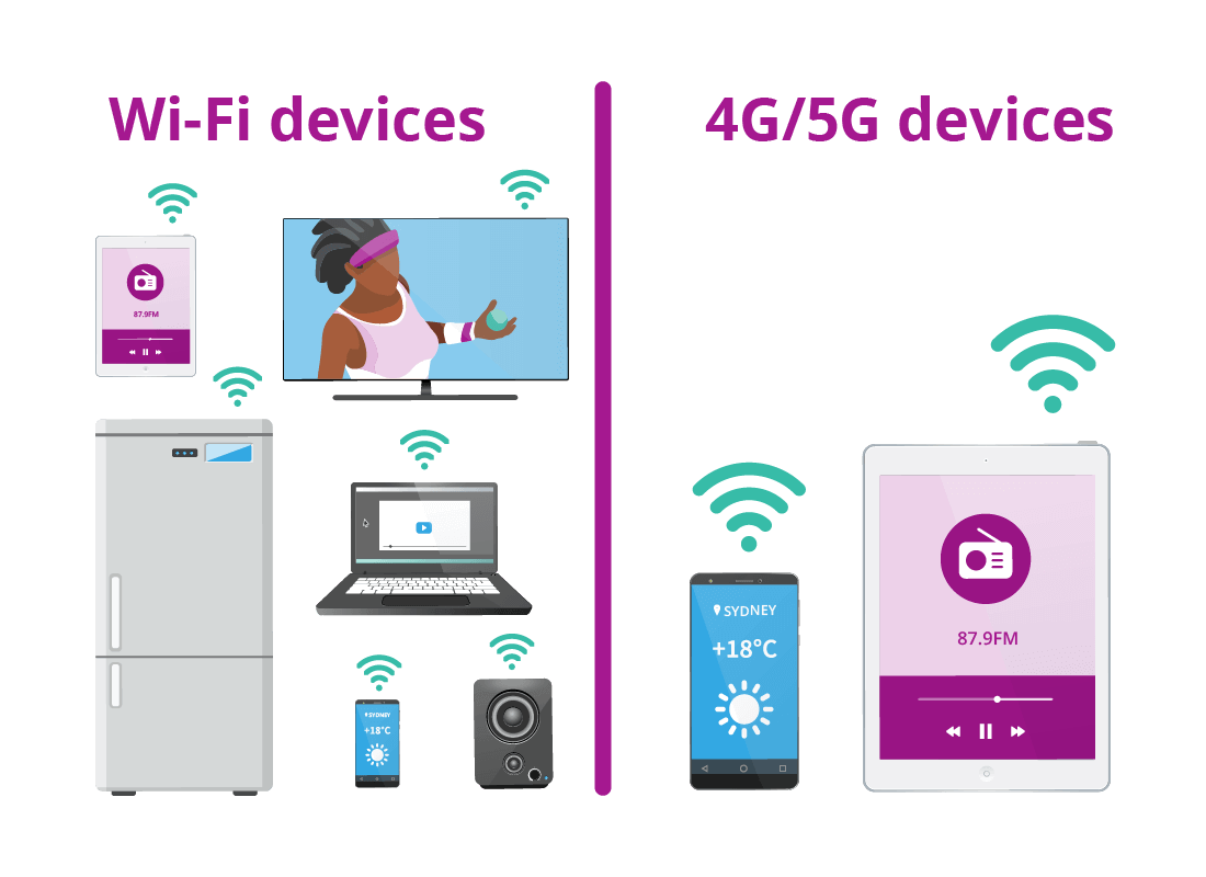 A range of Wi-Fi devices including a smart fridge, TV and smartphone, and two of 4 G and 5 G devices of a smartphone and a tablet.