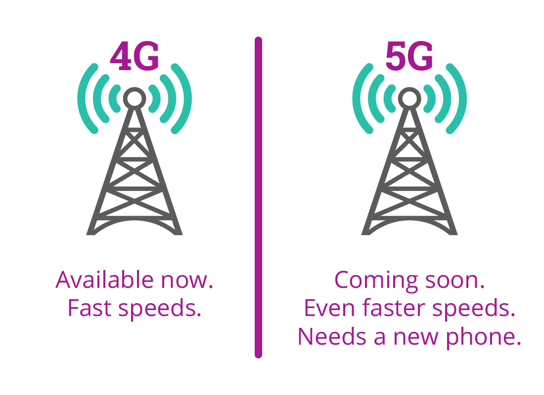 A representation of 4 G technology that is available now and has a fast internet connection, and 5 G which will be available soon and will have an even faster internet connection, but we will need new smartphones in order to use the new 5 G.