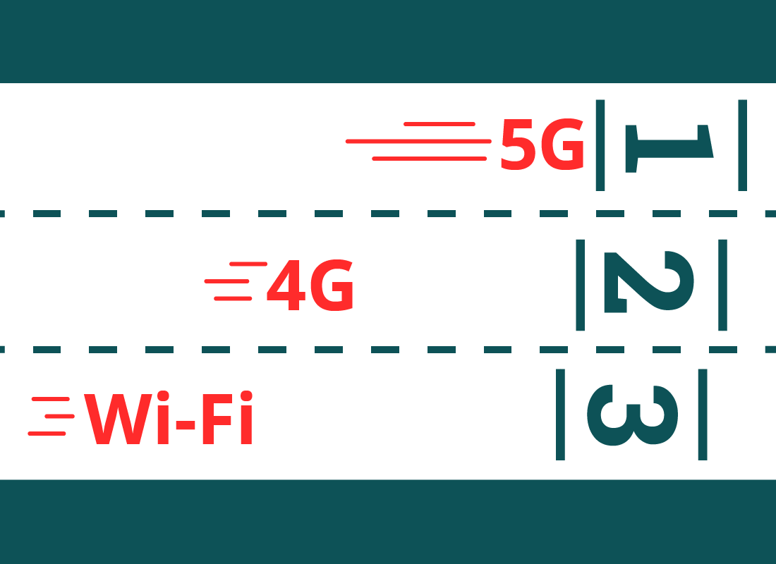A representation showing that the coming 5 G will be the fastest internet connection around, with the current 4 G behind it and Wi-Fi behind that, showing that Wi-Fi is the slowest internet connection.