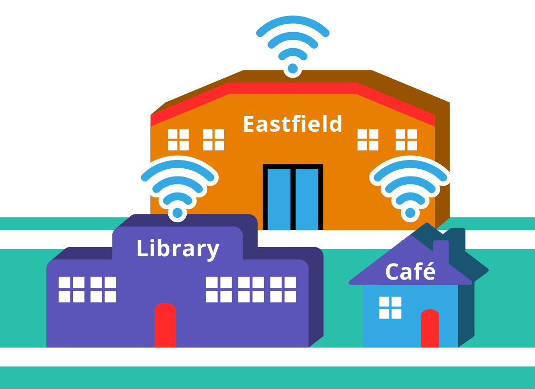 Free Wi-Fi is often offered in large shopping centres, libraries and cafes