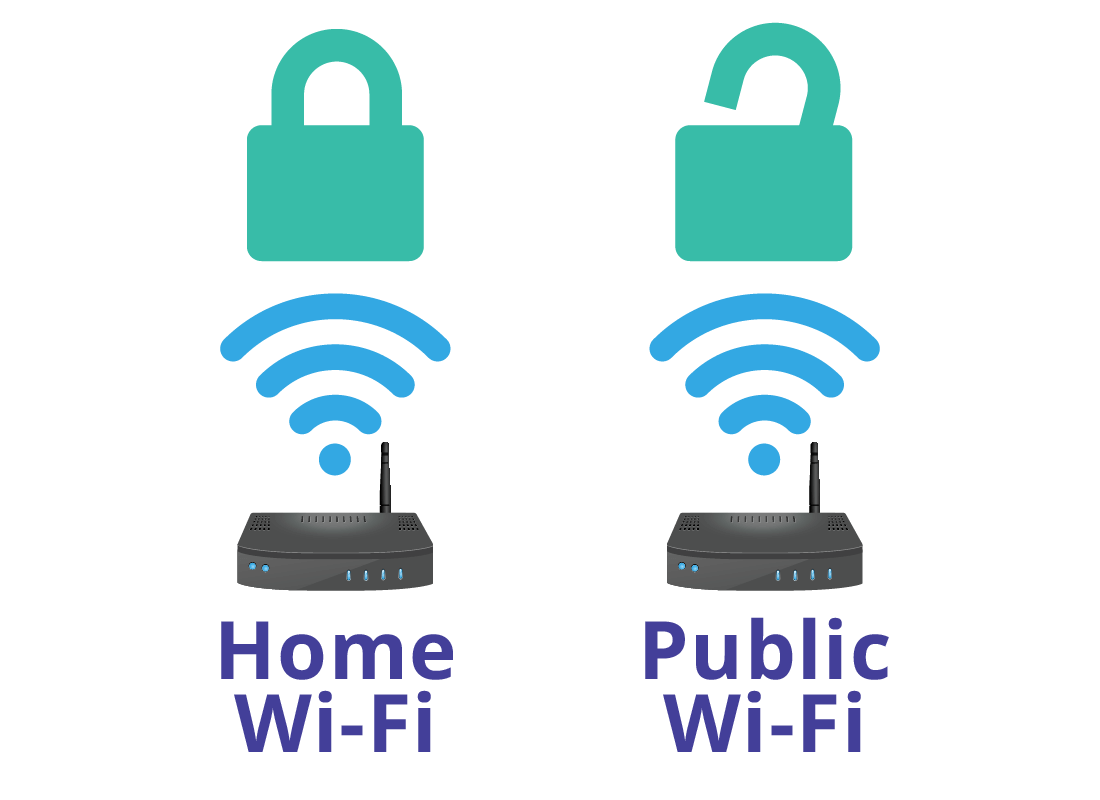 Public Wi-Fi is less secure than your home Wi-Fi network