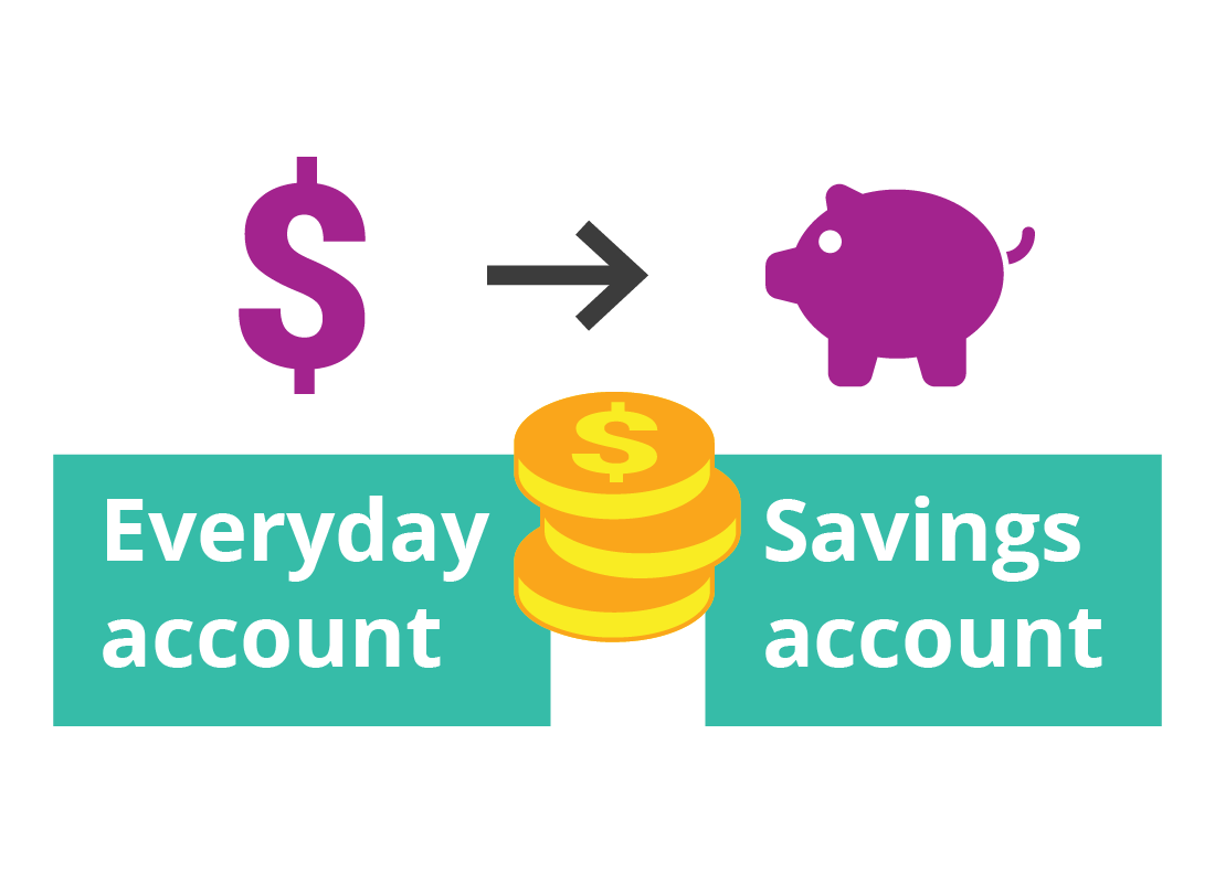 A grapic showing money moving between two accounts.