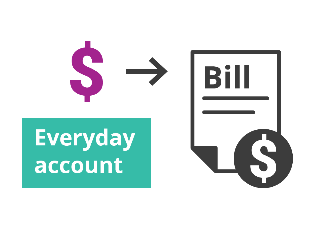 A graphic showing a bill being paid from the Everyday Account on the Squirrel Bank app.