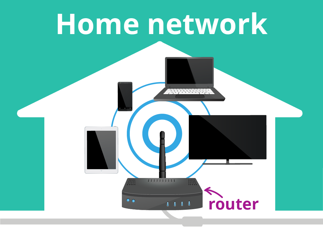 A cable connecting a router (or modem) to the internet, and the router (or modem) itself sending out a wireless internet signal to the house creating the home network system.