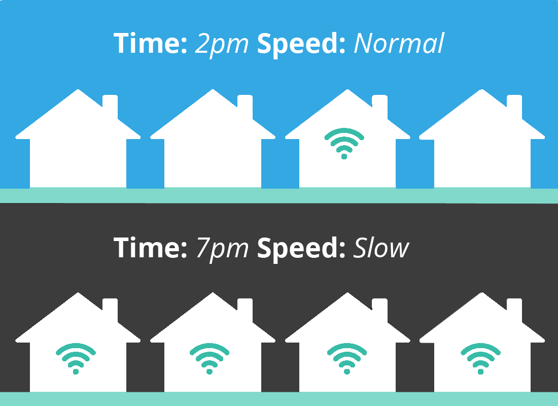 An illustration showing the difference in internet speed for a typical street using the internet at 2pm and then at 7pm