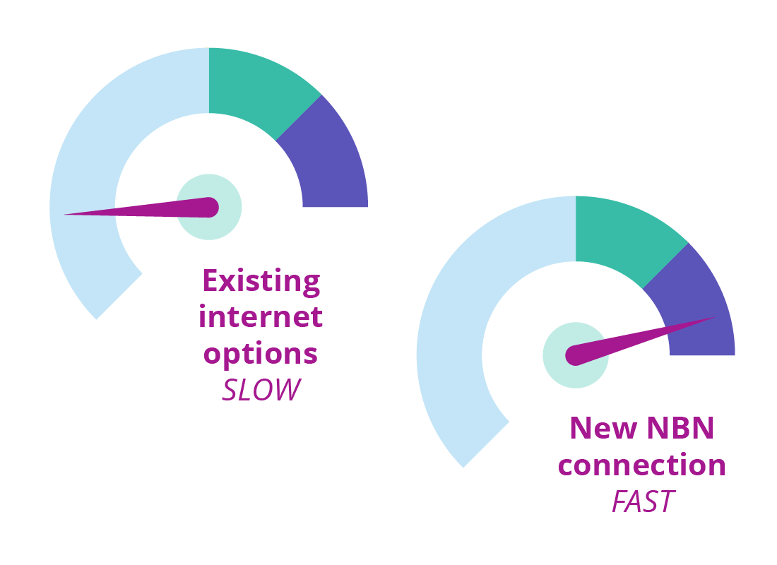 Home Networks What Is The Nbn Wiring Diagram A Indicating Internet Service Promised To Be Much Faster Than Current