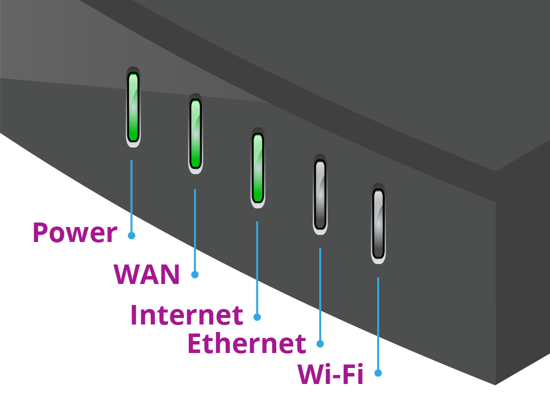 An illustration of the usual array of lights you will see on the front of a router