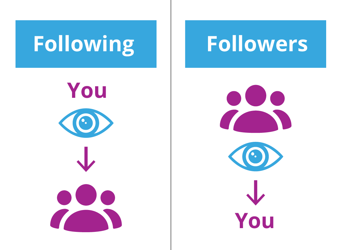 A diagram outlining the difference between followers and those who follow on Twitter